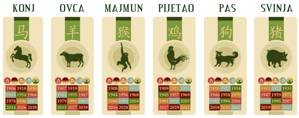 61050416-horoskop-znakovi-zodijak-horoskopski-znakovi